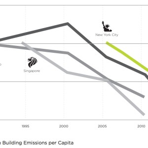 Fig. 1 Change in Building Emissions per Capita
