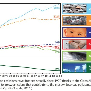 Figure 1: Air pollution emissions have dropped steadily since 1970 thanks to the Clean Air Act