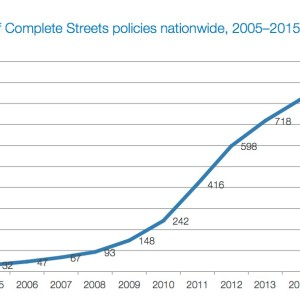 Figure 1: Number of Complete Streets policies nationwide, 2005–2015