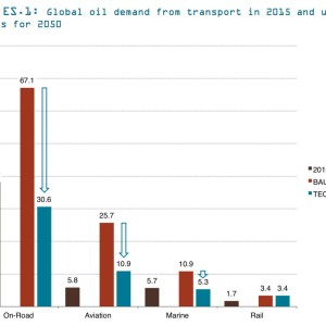 Figure ES.1: Global oil demand from transport in 2015 and under two scenarios for 2050