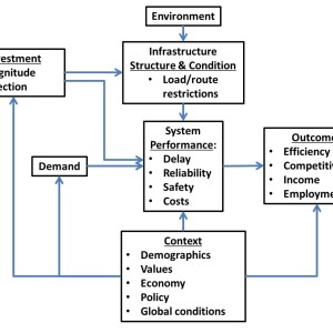 Figure 1: Factors Influencing Transportation System Performance