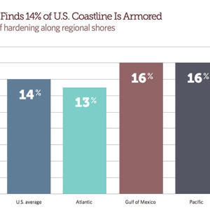 Figure 1 Research Finds 14% of U.S. Coastline Is Armored