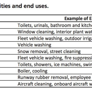 Exhibit 1. Types of facilities and end uses.