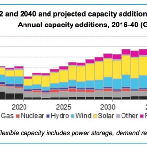 Figure 1: Global installed capacity in 2012 and 2040 and projected capacity additions
