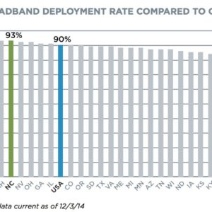 Figure 1. Broadband Deployment Rate Compared to Other States
