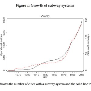 Figure 1: Growth of Subway Systems