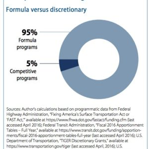 FIGURE 1 Transportation funding distribution