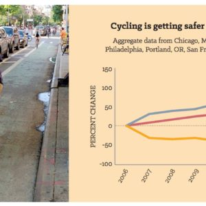 Cycling is getting safer as more people ride