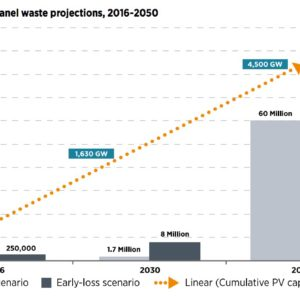 Overview of global PV panel waste projections, 2016-2050