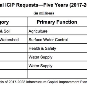 Local ICIP Requests—Five Years (2017-2022)