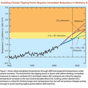 Figure 1. Avoiding Climate Tipping Points Requires Immediate Reductions in Methane Emissions