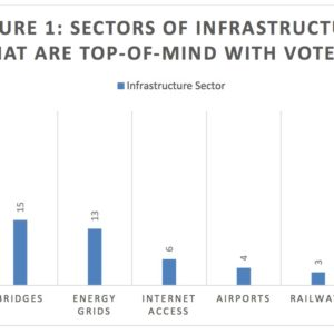 FIGURE 1: SECTORS OF INFRASTRUCTURE THAT ARE TOP-OF-MIND WITH VOTERS