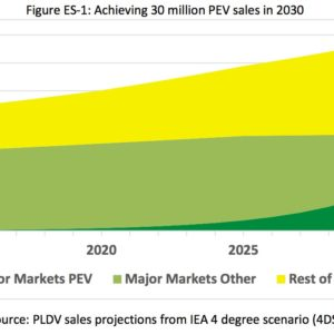 Figure ES-1: Achieving 30 million PEV sales in 2030