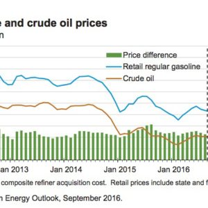 U.S. gasoline and crude oil prices