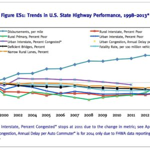 Figure ES1: Trends in U.S. State Highway Performance, 1998–2013*