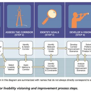 Figure 1. Transit corridor livability visioning and improvement process steps
