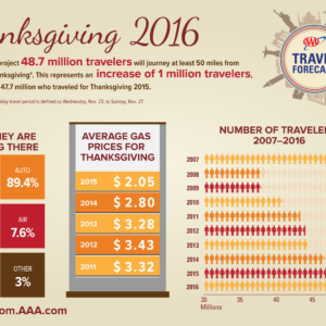 AAA Travel Forecast: Thanksgiving 2016