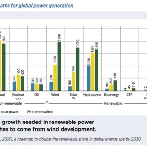 Figure S1: Possible paths for global power generation