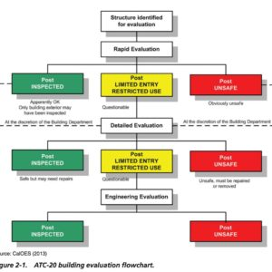 Figure 2-1. ATC-20 building evaluation flowchart.
