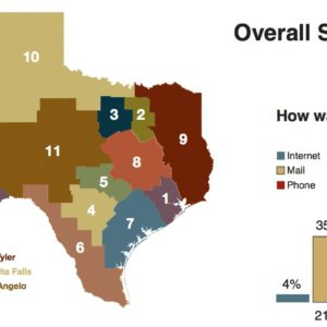 Texas Transportation Poll - Overall State Results