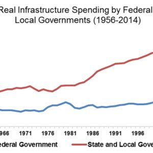 Real Infrastructure Spending: Federal vs. State & Local Governments