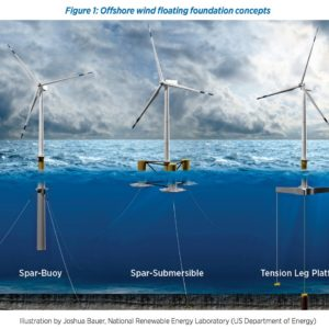 Figure 1: Offshore wind floating foundation concepts