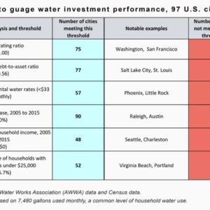 Table 1: Six Categories to Gauge Water Investment Performance, 97 Cities