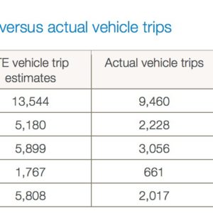 Estimated vehicle trips versus actual vehicle trips