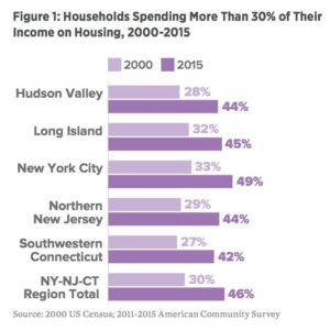 Figure 1: Households Spending More Than 30% of Their Income on Housing, 2000-2015