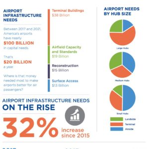 The Infrastructure Needs of America's Airports SURVEY SNAPSHOT