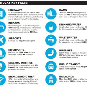 Kentucky Key Facts
