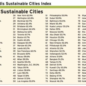 2016 Arcadis Sustainable Cities Index