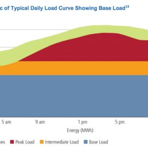 Electricity Markets and Reliability: Daily Energy Load Curve