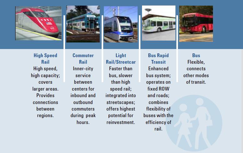 Modes of Transit