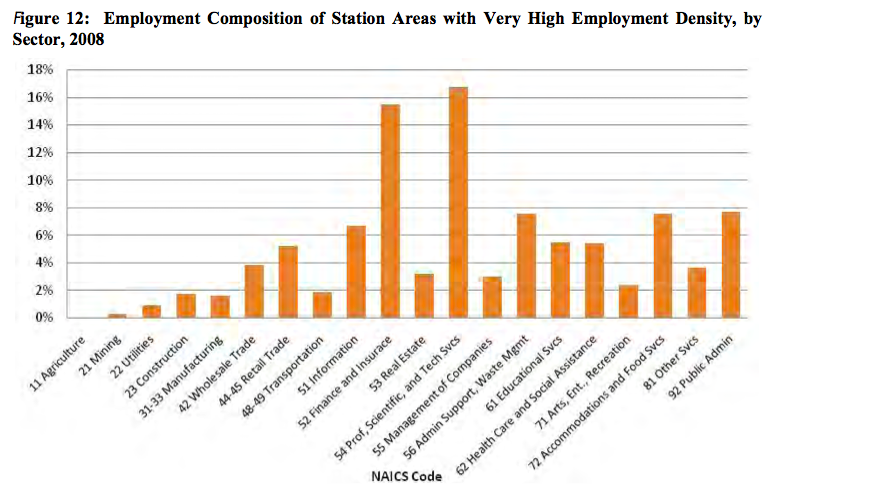 Employment Composition of Station Areas with Very High Employment Density, by Sector, 2008