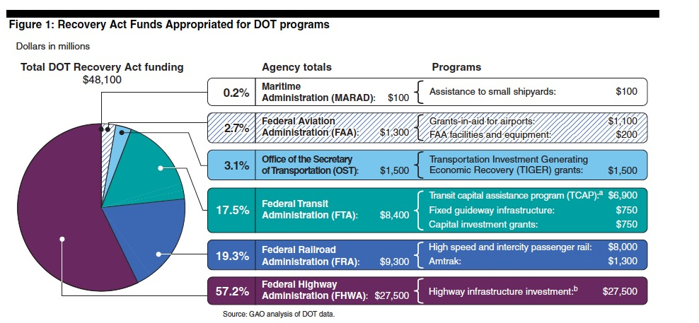 Figure 1: Recovery Act Funds Appropriated for DOT programs