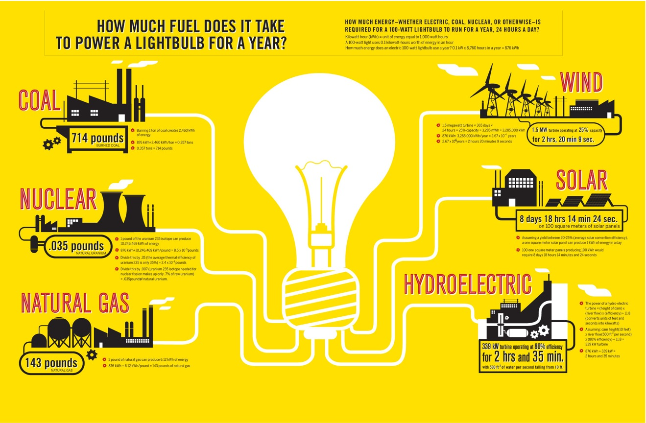 How Much Fuel Does it Take to Power a Lightbulb for a Year?