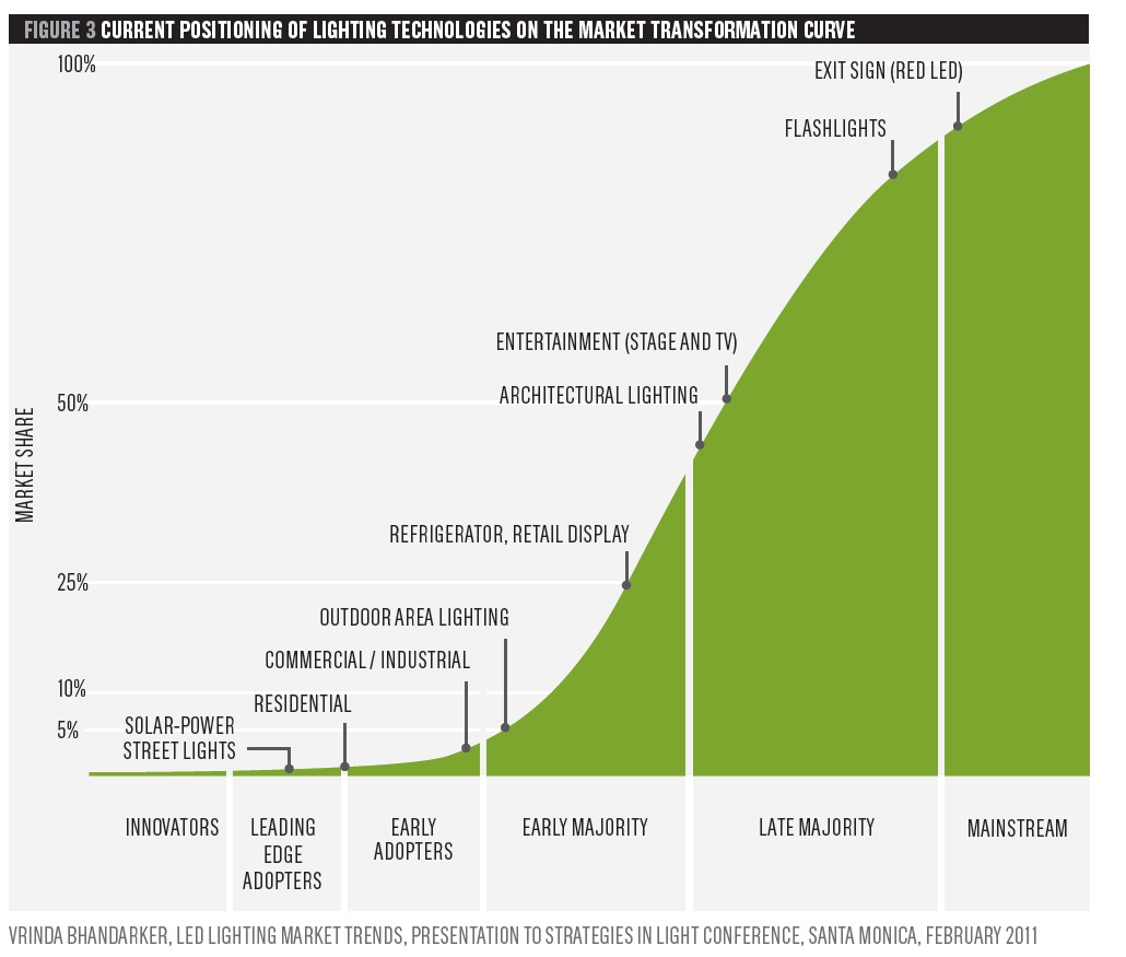Lighting the Green Revolution: The Rise of LEDs and What ...