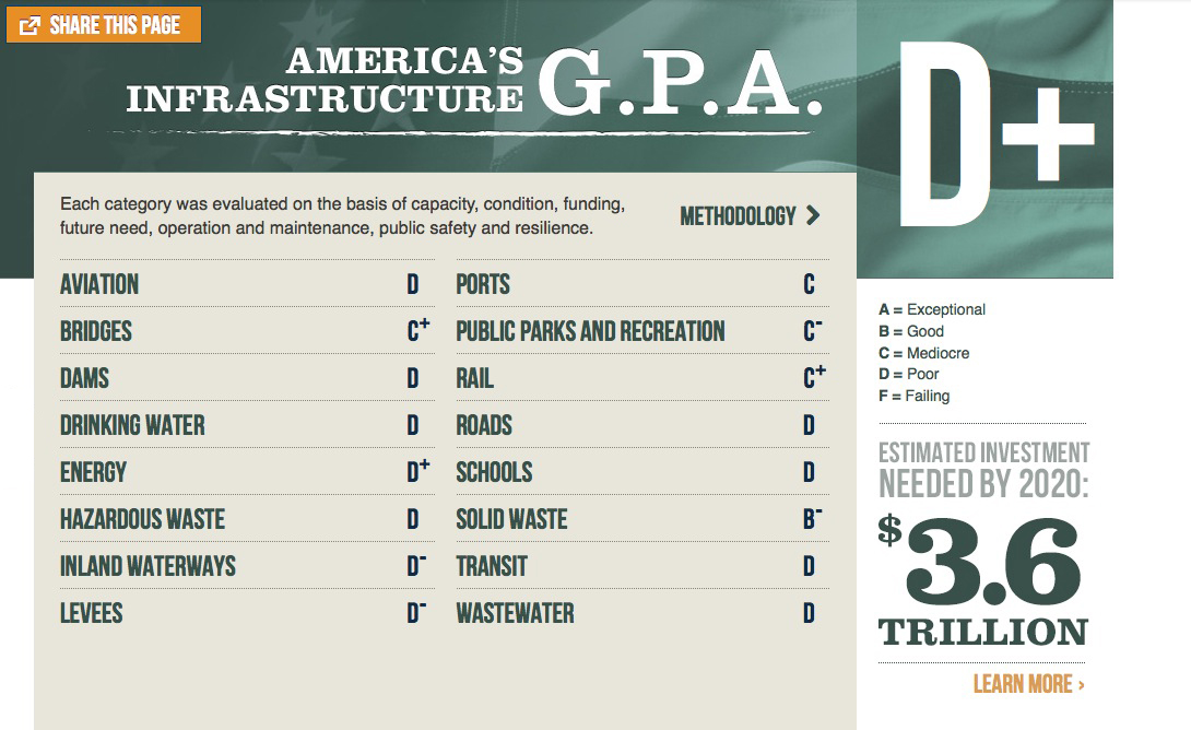 2013 Report Card for Americas Infrastructure InfrastructureUSA