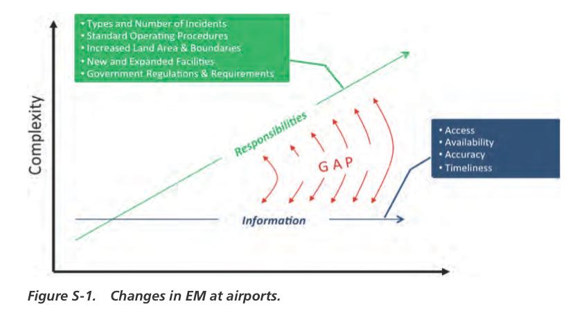 Integrating GIS in Emergency Management