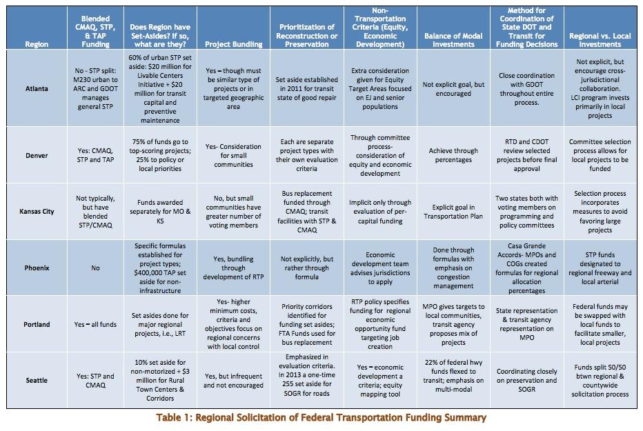 Table 1: Regional Solicitation of Federal Transportation Funding Summary