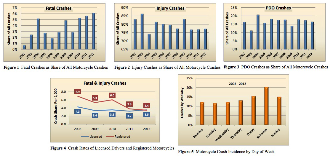 Motorcycle Crashes: Figures 1-5