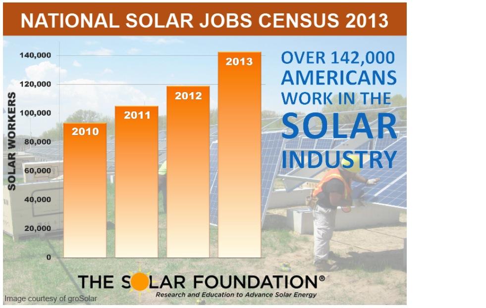 The Solar Foundation Archives | InfrastructureUSA: Citizen Dialogue