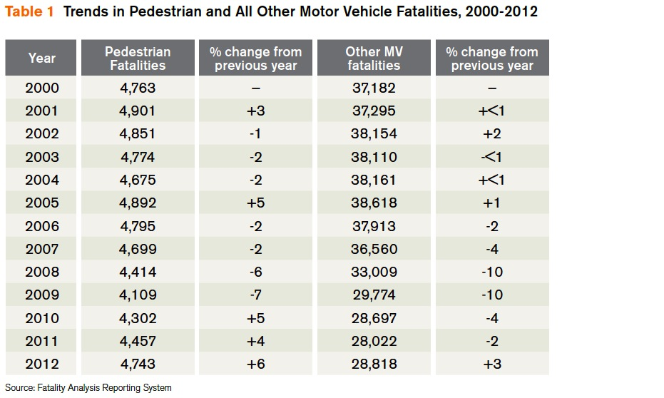 Table 1 Trends in Pedestrian and All Other Motor Vehicle Fatalities, 2000-2012