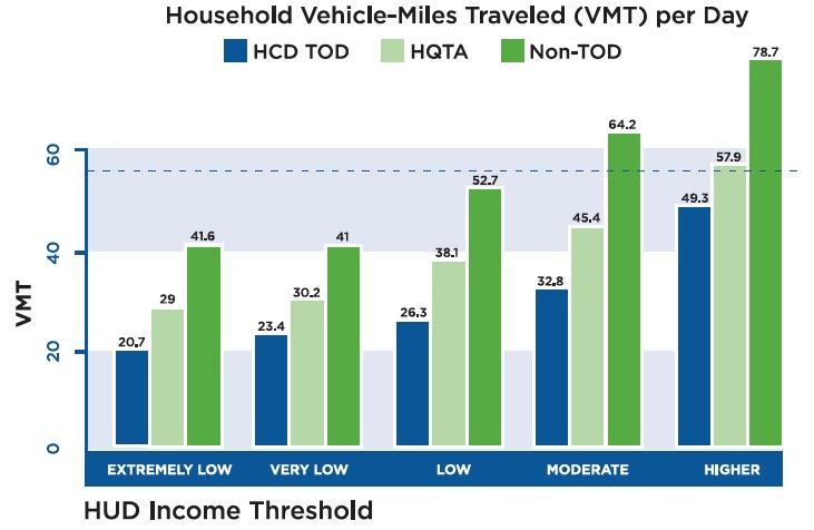 FIGURE 1. Household VMT per Day