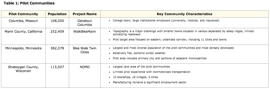 Table 1: Pilot Communities