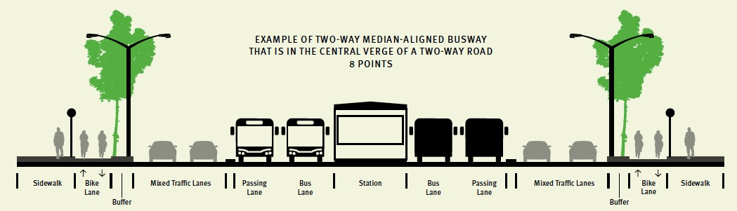 EXAMPLE OF TWO-WAY MEDIAN-ALIGNED BUSWAY THAT IS IN THE CENTRAL VERGE OF A TWO-WAY ROAD 8 POINTS