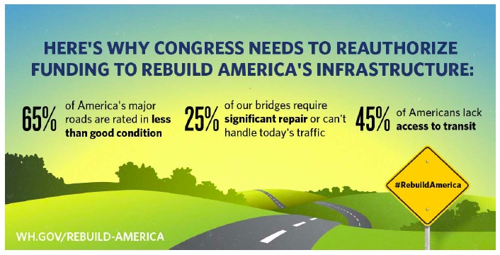 Why Congress Needs to Reauthorize Funding to Rebuild America
