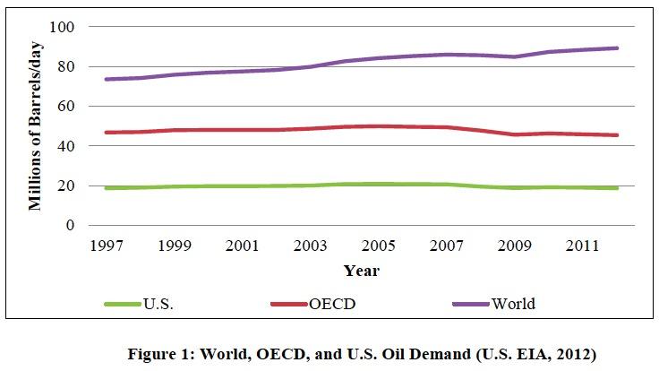 Figure 1: World, OECD, and U.S. Oil Demand (U.S. EIA, 2012)