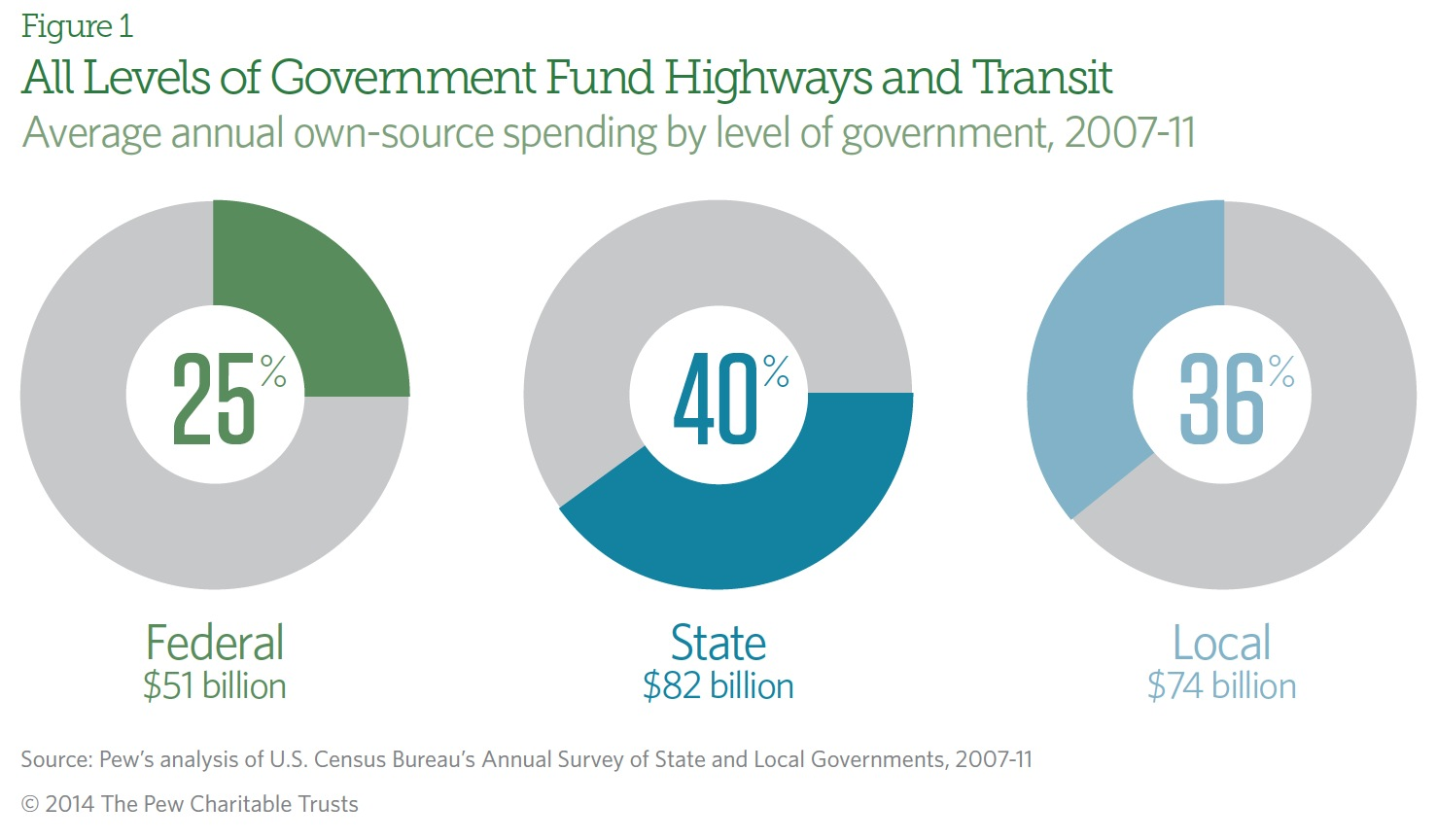 All Levels of Government Fund Highways and Transit